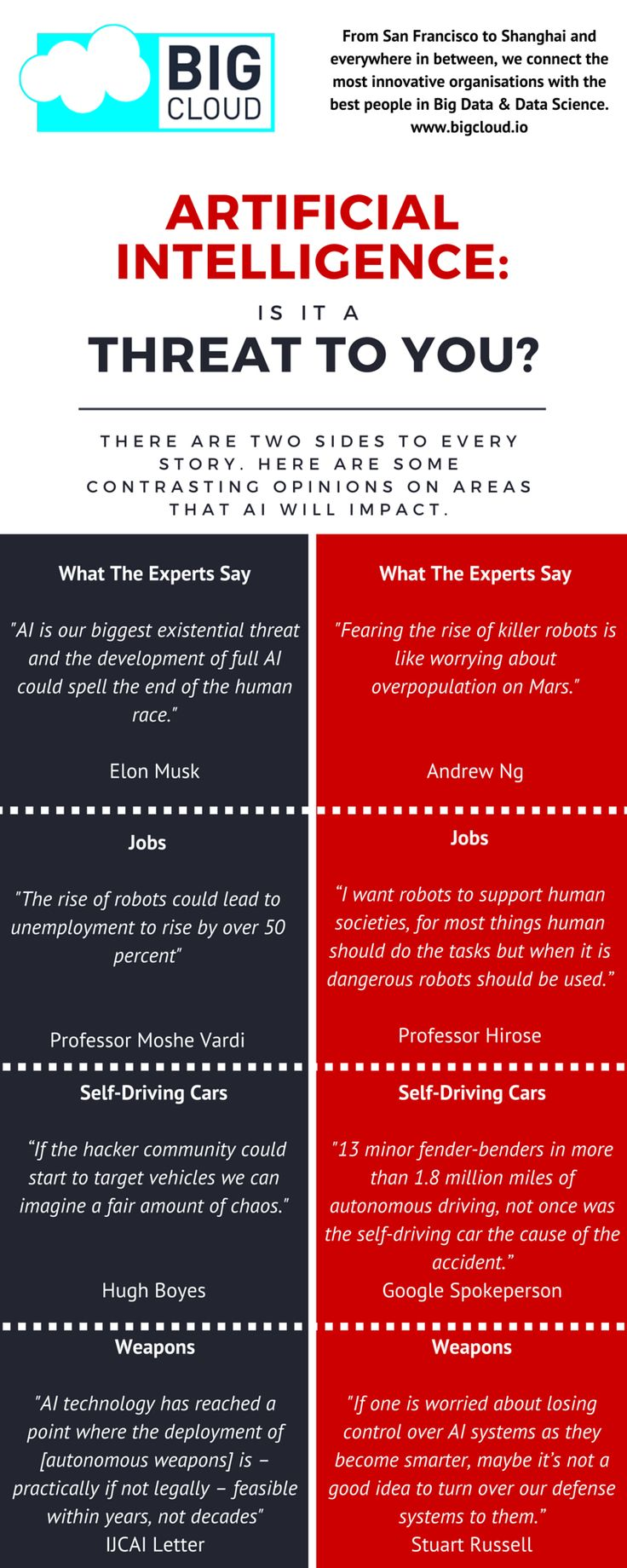 Check out our latest infographic, which discusses whether Artificial Intelligence should be seen as a threat! Please share and let us know what you think!