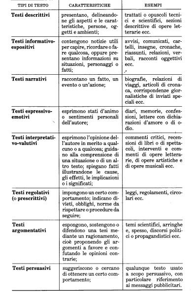 Tipologie di testi