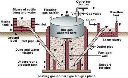 Biogas Plant Design                                                        Introduction:  Biogas  is based upon the use of dung to produce g...