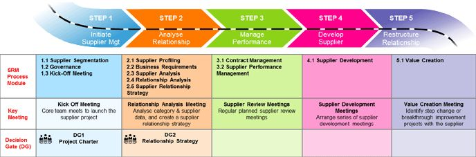Supplier Management Category Management Pinterest Management - vendor analysis