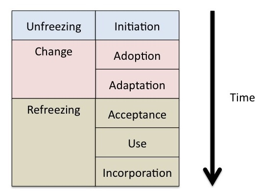dunphy and stace contingency model with change management process Implementation method is contingent upon type of change (dunphy & stace 1990) life cycle theory:unit of change, mode of change culture and organizational change:issues in change management.