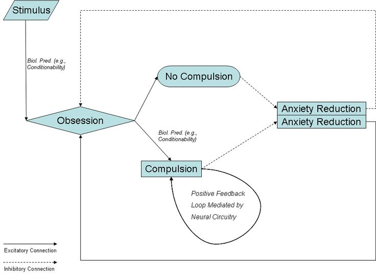 OCD model relating obsessions and compulsions