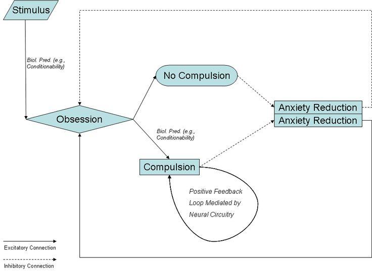 Exposure & Response Prevention (ERP) for OCD: Treatment Mechanism