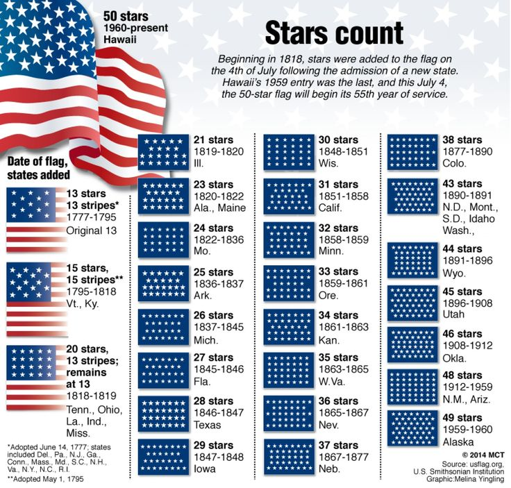 25 best ideas about us flag history on pinterest for The american flag history