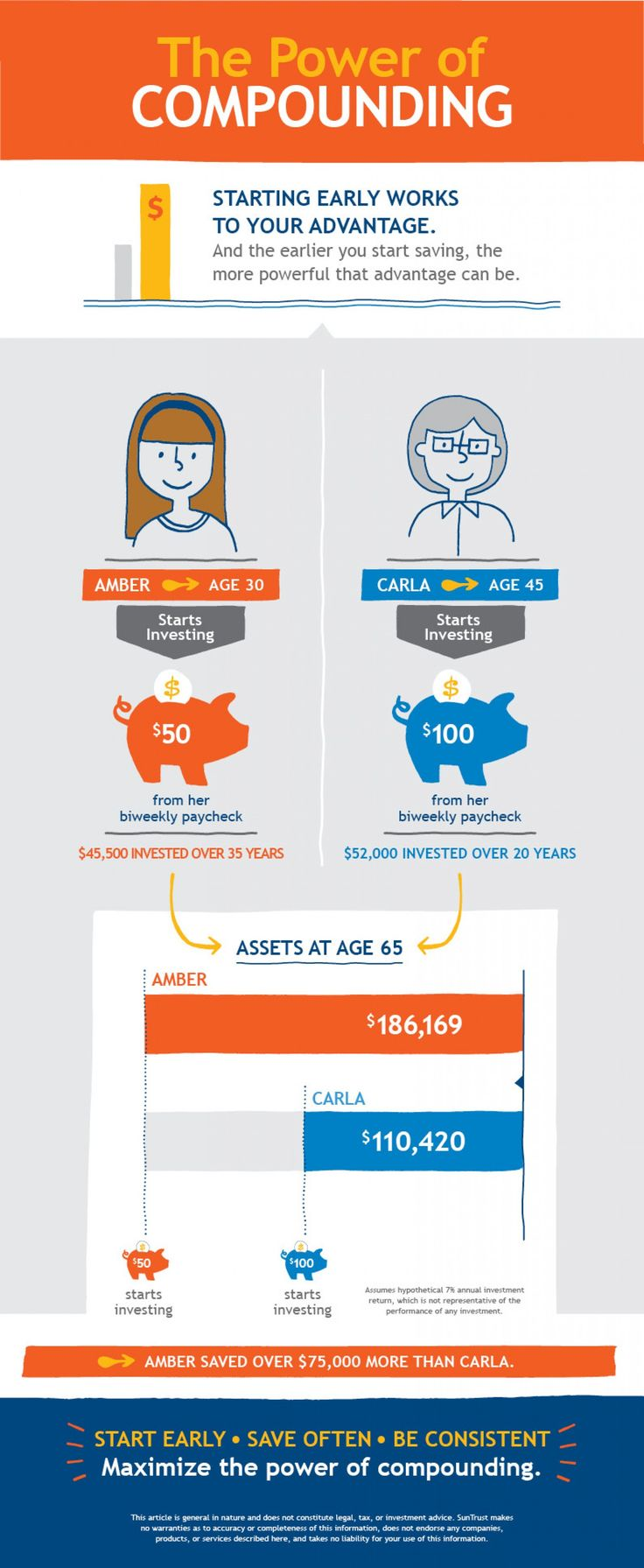 The Power of Compounding Infographic | Basics of Investing ...