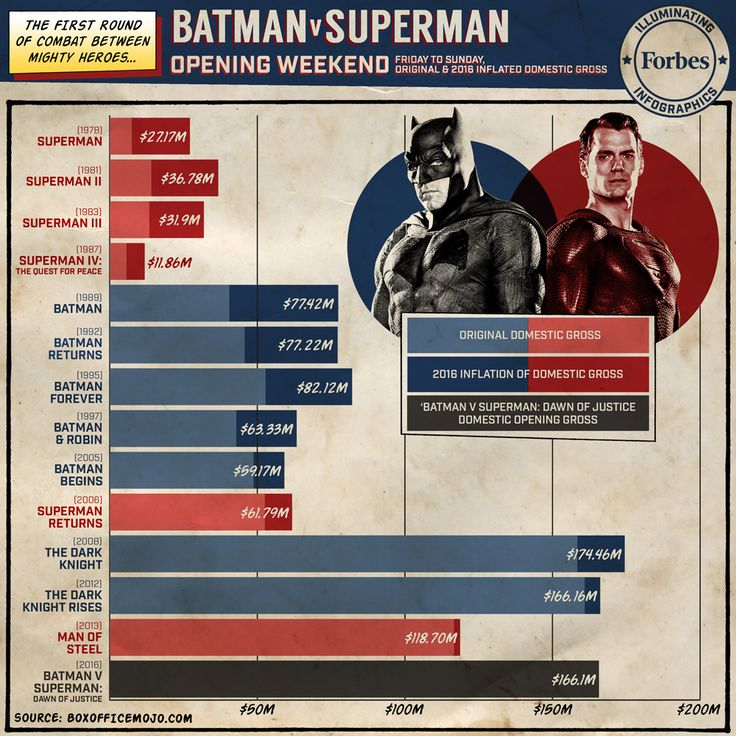 Compared to the opening weekends of previous Batman and Superman films, it's clear that 'Batman v Superman' didn't shatter the box office ceilings that Warner Bros. wished it would.