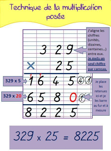 La technique de la multiplication posée (pour mémo ou affichage)