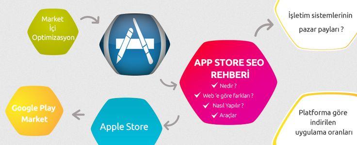 App Store SEO Rehberi ( Uygulamalarınız için içerik pazarlama stratejileri )