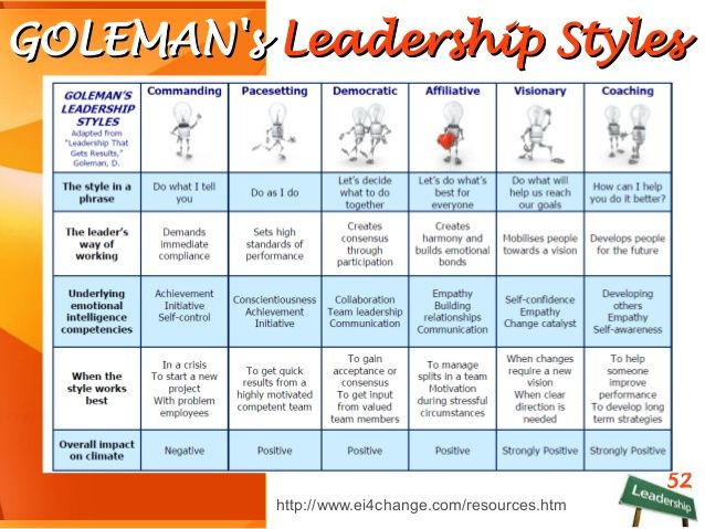 two of goleman u0026 39 s leadership styles are critical to our