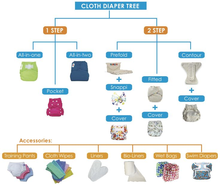 Cloth Diaper Tree - I wish I could have seen this before I delved into the cd world.. so freaking helpful!
