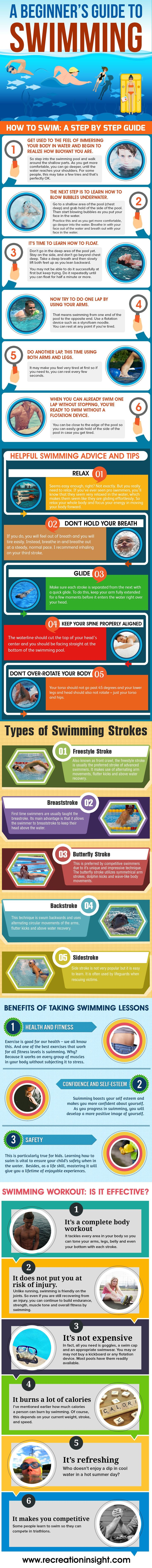 The Ultimate Swimming Guide for A Beginner - Infographic