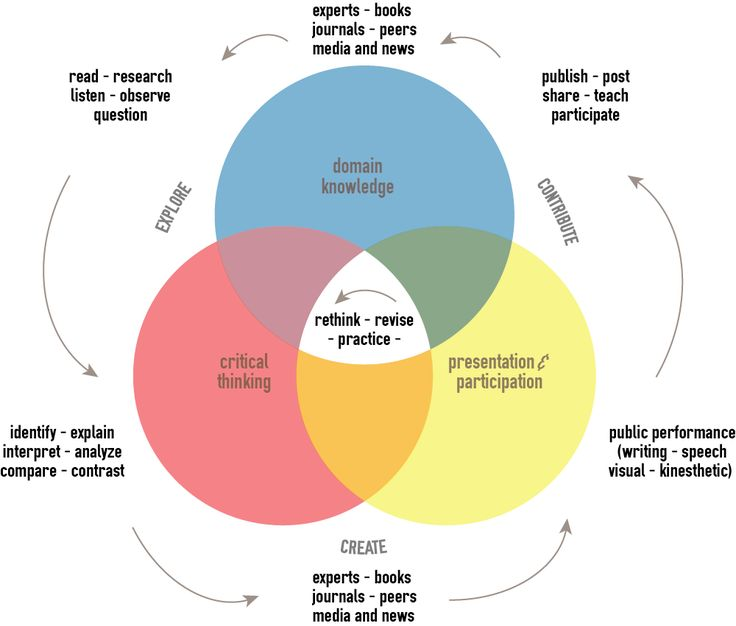 modern management and learning cycle Management process learning outcomes modern disaster management goes beyond post-disaster can be represented as a cycle figure 1.
