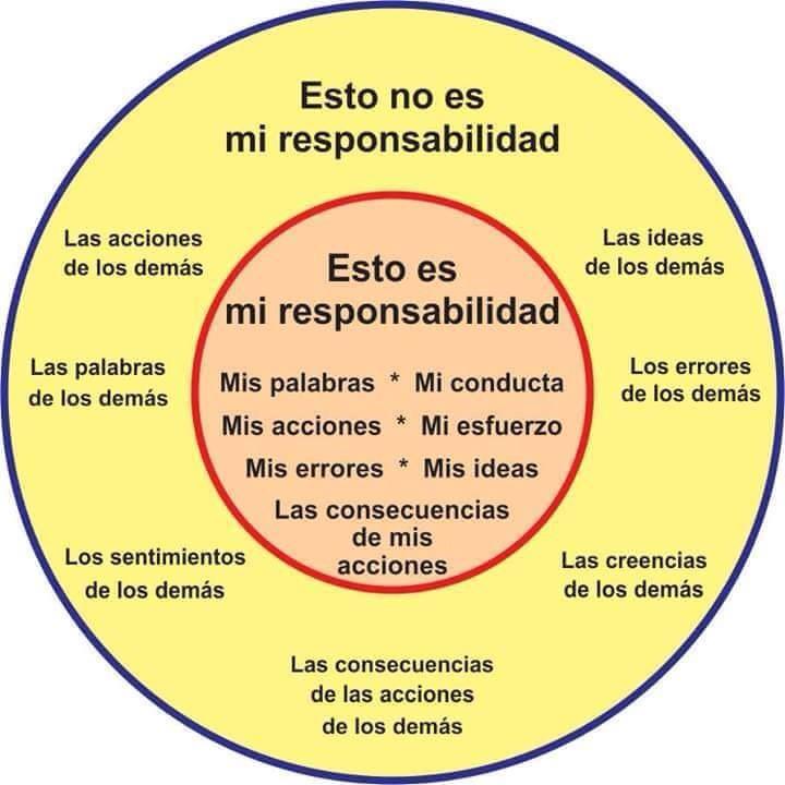 Lo que sí y lo que no eres responsable