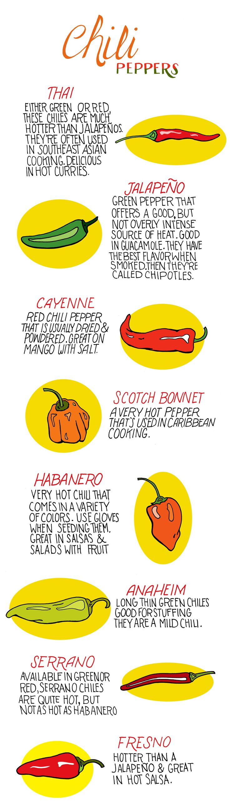 An illustrated guide to hot peppers.  Ly and I are growing a red Thai pepper on our porch!