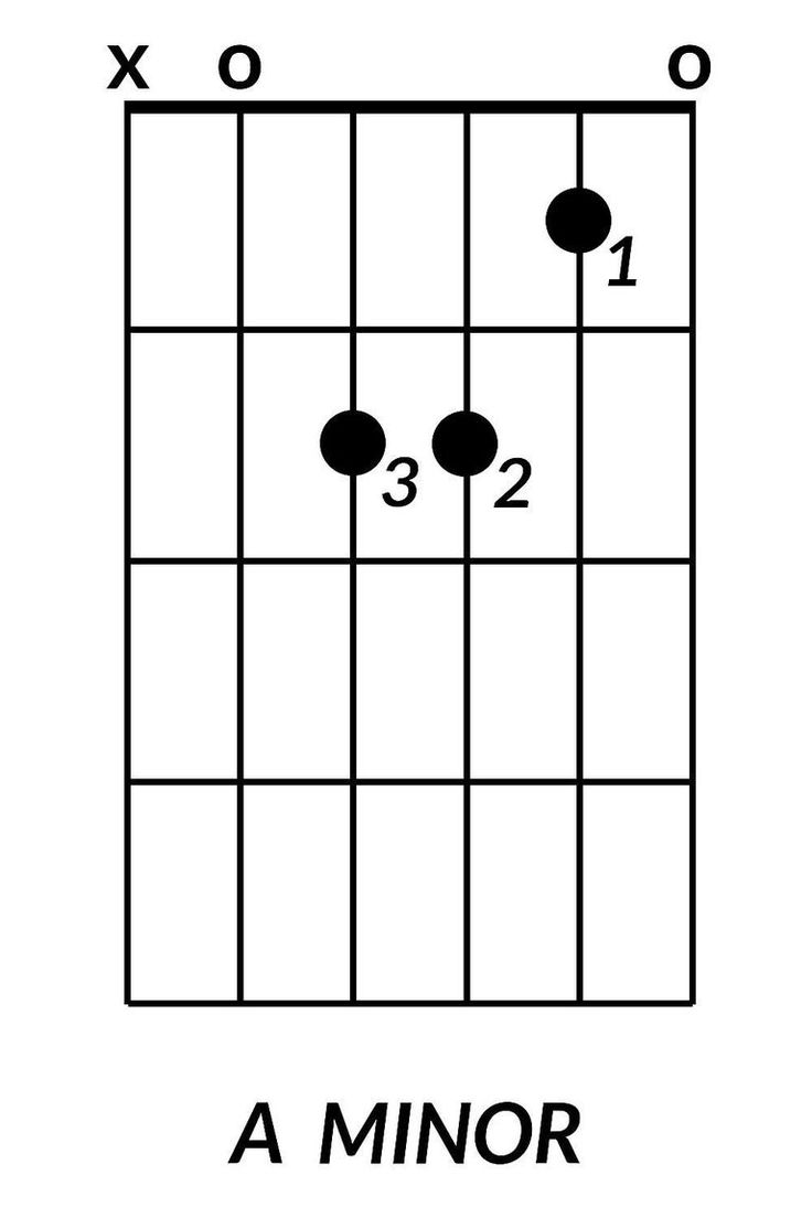 17 Best ideas about A Minor Guitar Chord on Pinterest : Guitar for beginners, Guitar songs for ...