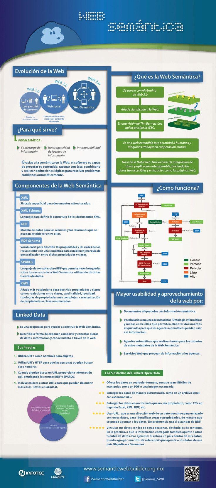 #Infografía para entender en que consiste la Web Semántica: What Is It, La Web, Social Media, Of The, Websemántica, Is The, Infographics