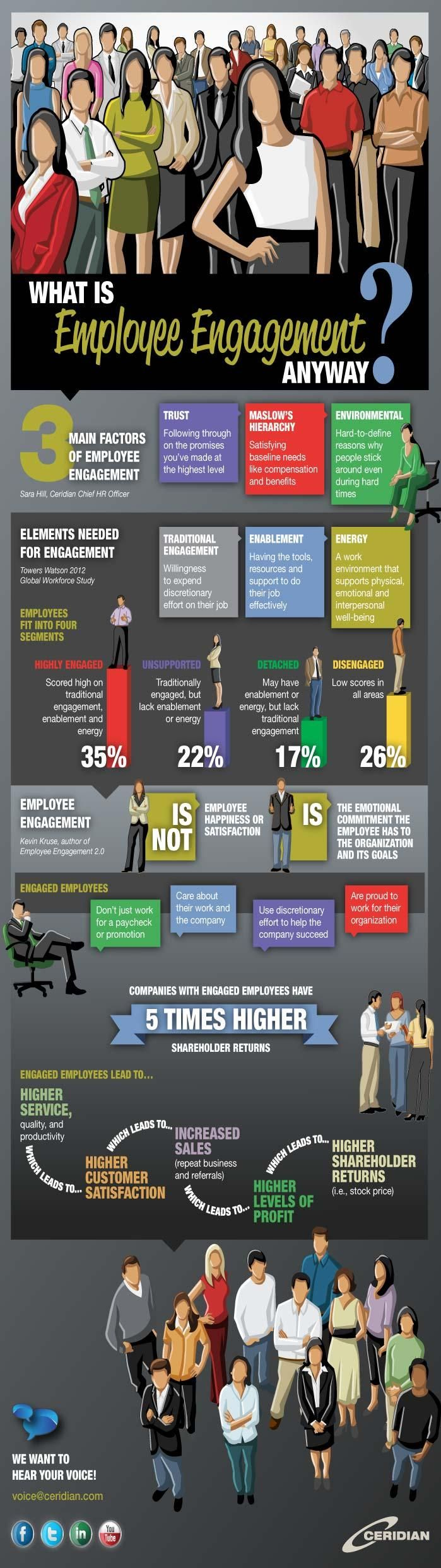 Paying someone more rarely motivates them to work harder. Focus on Engagement -   Employee Engagement ...what it is and isn't