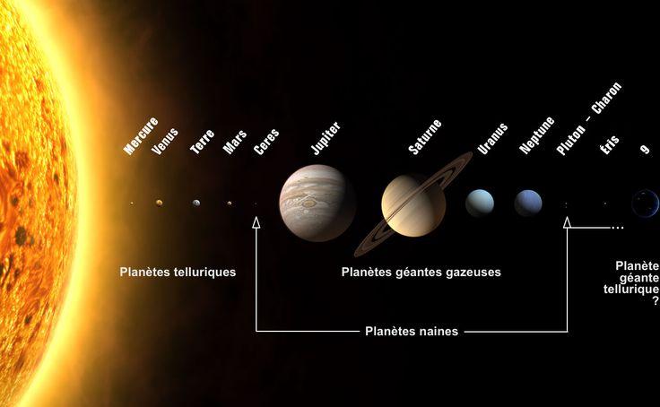 Elles se répartissent en trois grandes zones, celles (les telluriques) situées dans la partie interne du Système solaire (entre le Soleil et la ceinture d'astéroïde interne), celles (les gazeuses) …