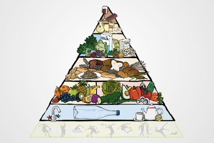 Die vegane Ernährungspyramide erleichtert die Umsetzung von Ernährungsrichtlinien. Erfahren Sie, worauf sie bei einer veganen Ernährung achten müssen.