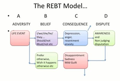REBT model showing events, beliefs and consequences and then awareness and dispute.