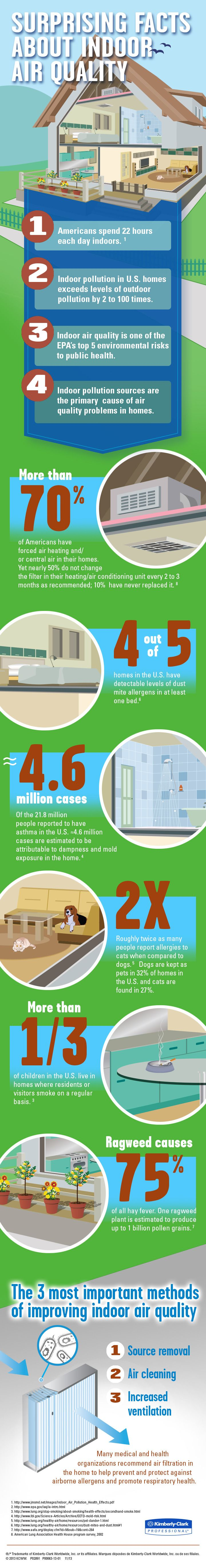 Take a look at these surprising facts about indoor air quality!   Pass One Hour Heating & Air Conditioning   (618) 997-6471   www.passonehour.com