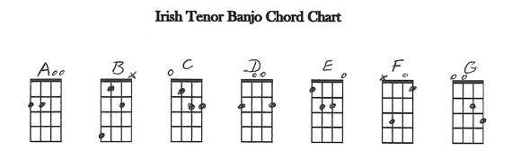 Irish Tenor Banjo chords in GDAE tuning : Banjo : Pinterest : Banjos, Irish and Charts