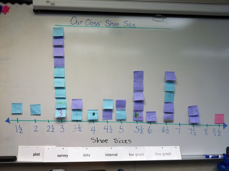 My class' shoe size on a LINE PLOT. 4th Grade Common Core Curriculum. :)