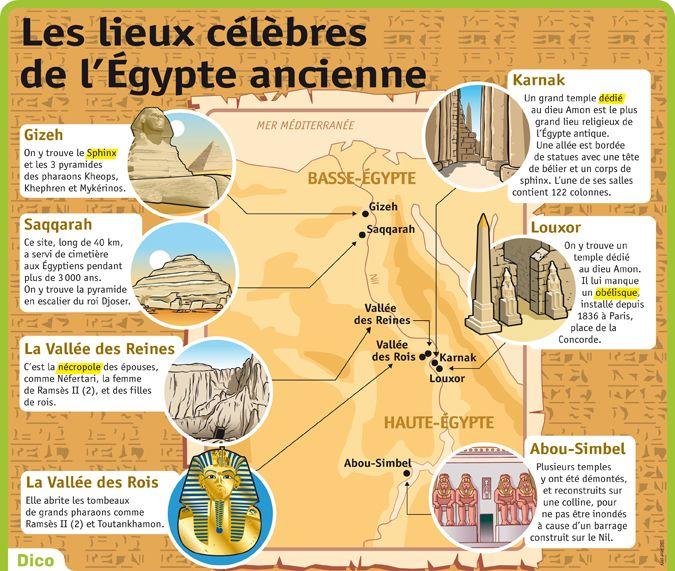 Fiche exposés : Les lieux célèbres de l'Égypte ancienne