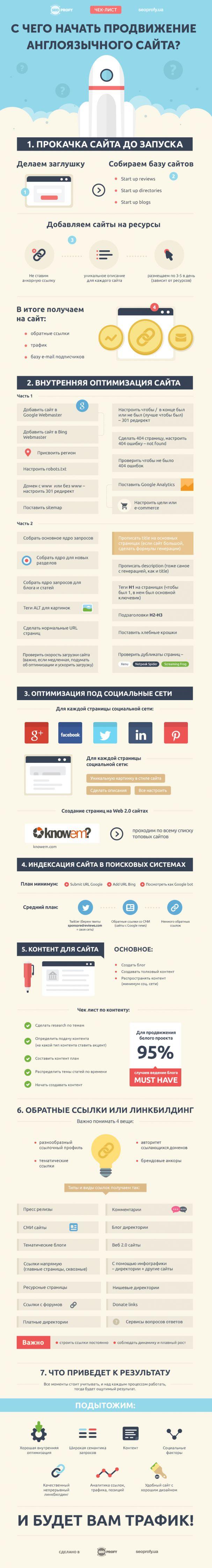 С чего начать продвижение англоязычного сайта – чек лист http://seoprofy.ua/blog/prodvizhenie-sajtov/start-english-seo