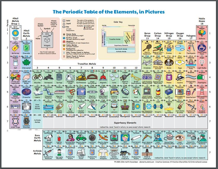 The 25 best periodic table with names ideas on pinterest the periodic table of the elements in pictures and words urtaz Image collections