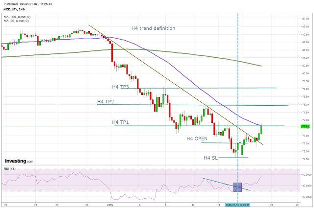 Forex*StocksETFs*Incidesanalysis*charts: NZDJPY