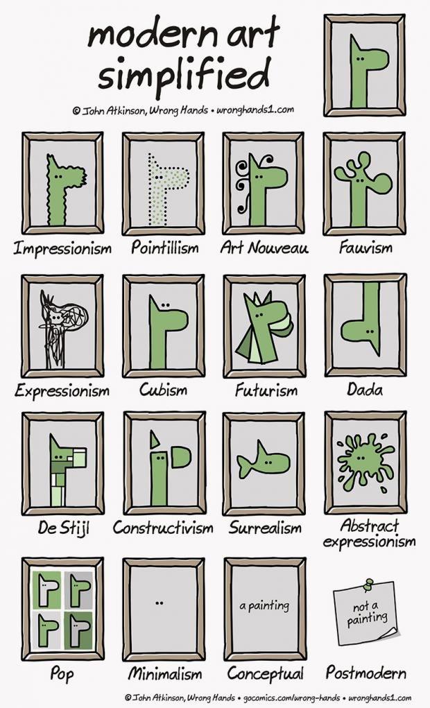 Was ist der Unterschied zwischen Kubismus und Konstruktivismus und was war noch mal Konzeptkunst? Dieser Cartoon von John Atkinson erklärt die wichtigsten...