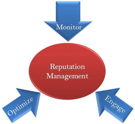 Top tips for #onlinereputationmanagement - #TrisaSoftech  http://www.trisasoftech.com/top-tips-for-online-reputation-management/