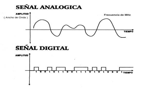 Algunas tecnologías son digitales y algunas son analógicas. Algunos operan a distancias cortas de 30,5 m (100 ft.) O menos, y otros operan sobre luces mayores, incluso a través de continentes.