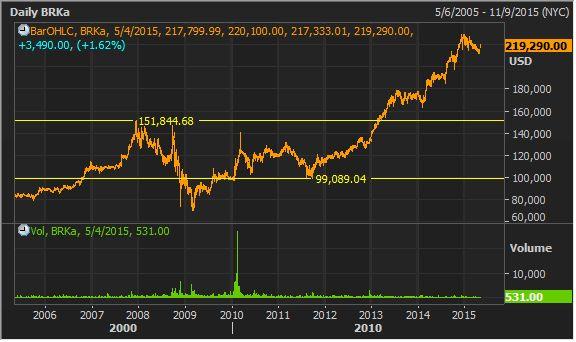 #ASX #Australia #Ausbiz Berkshire Hathaway Daily Chart