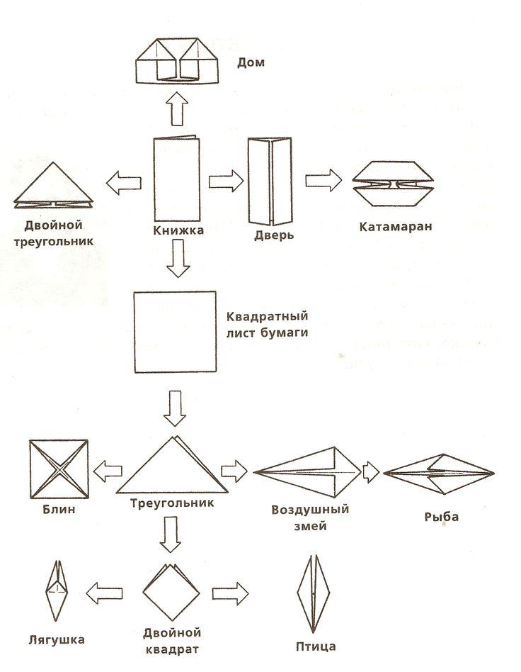 Конспект мастер класса «Искусство оригами на уроках технологии в начальных классах»