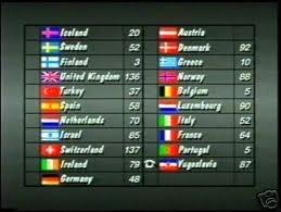 eurovision scoreboard game