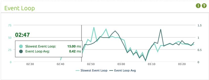 Nodejs performance tips : CPU Profiling