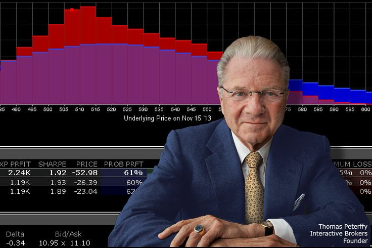 Interactive brokers options probability