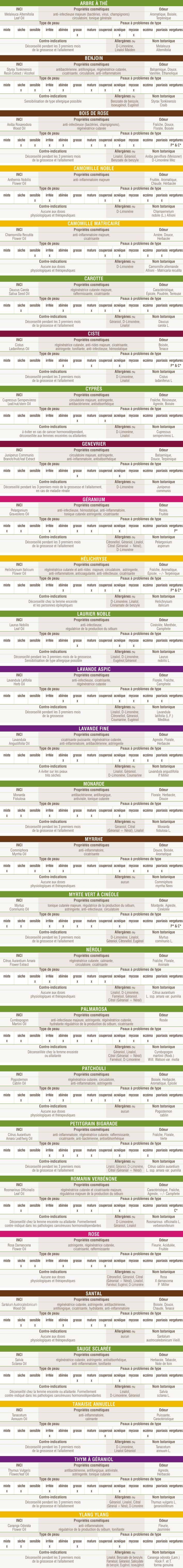 Les huiles essentielles se diluent pour une utilisation cosmétique dans une huile ou un beurre végétal. On peut aussi les intégrer dans une base neutre prête à utiliser (crème, Base Neutre Corps & Cheveux, base neutre pour massages, Solub-HE).