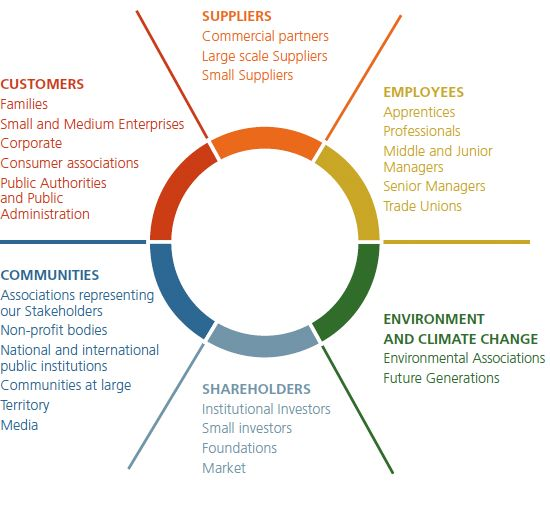 The Roles of Stakeholders in the Planning Process