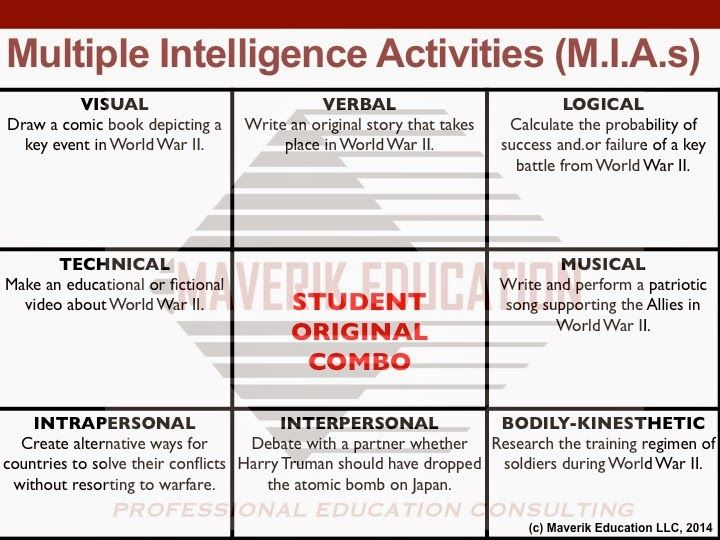 The 25+ best Multiple intelligences activities ideas on Pinterest - sample student survey