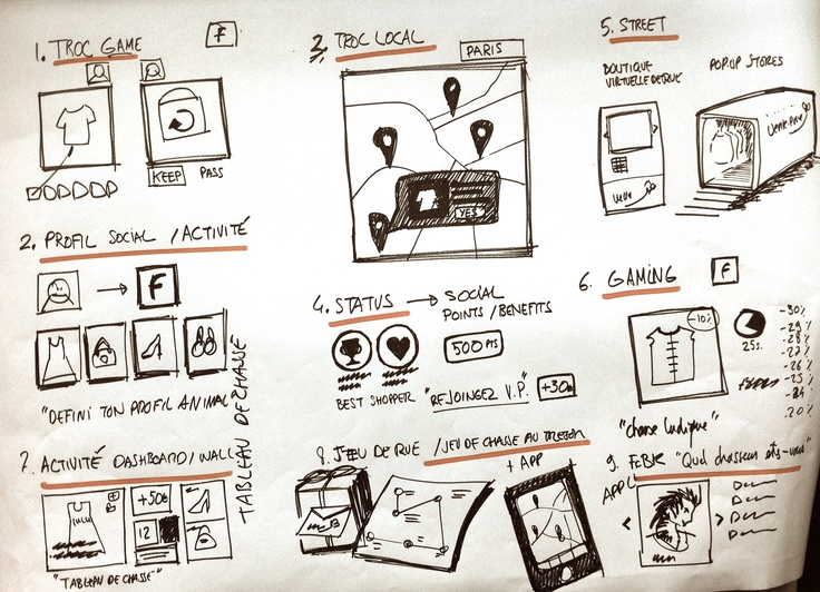 UX Sketching board