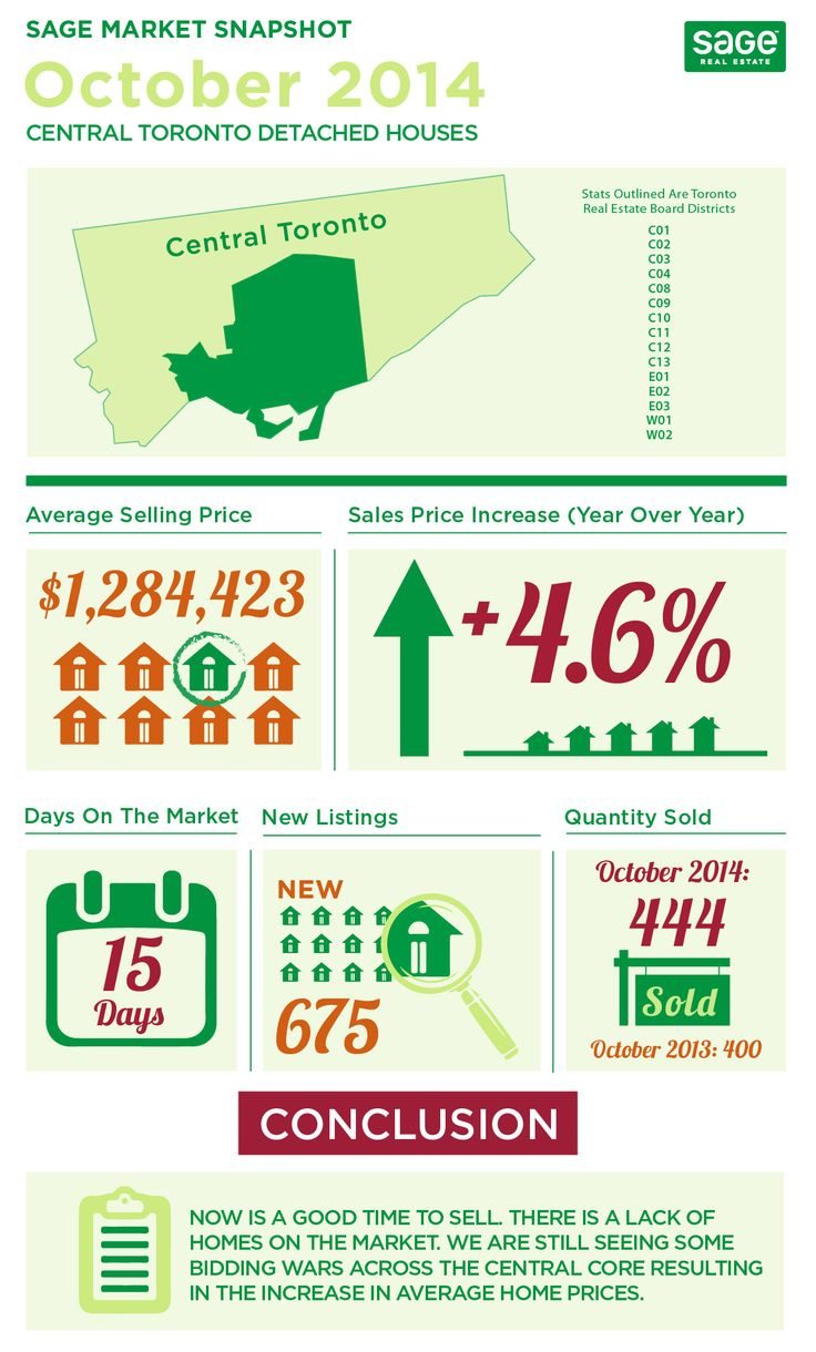 State of the Market Infographics October 2014  What happened in the Toronto Real Estate Market in October 2014?  Infographics are a great way to visually convey information in a short, easy to read format.  Every month we break down the sales activity in central Toronto and produce these awesome infographics.  Take a look.