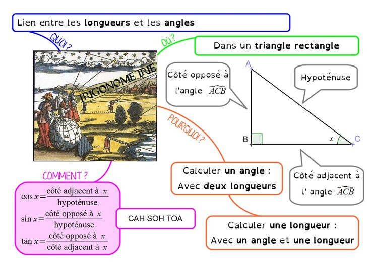 Trigonométrie, en 3ème