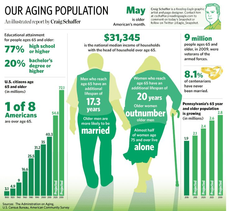 a special report on aging population This is the fifth report with long-term projections of the budgetary impact of  population ageing it covers the 28 eu member states and norway over the  period.