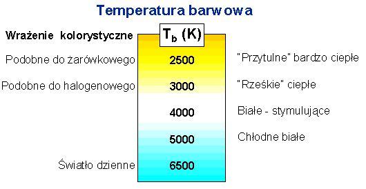 temperatura barwowa - Szukaj w Google