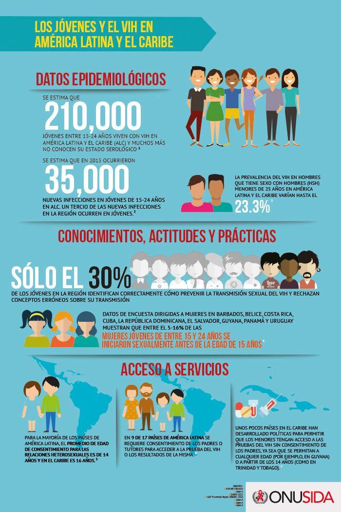 infografia jovenes vih2