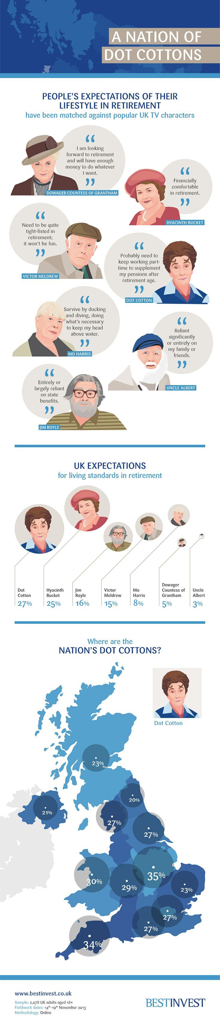 A nation of Dot Cottons...peoples expectations of their life in retirement...