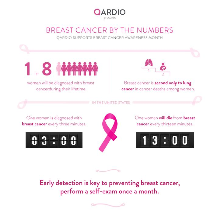 Breast cancer by the numbers.